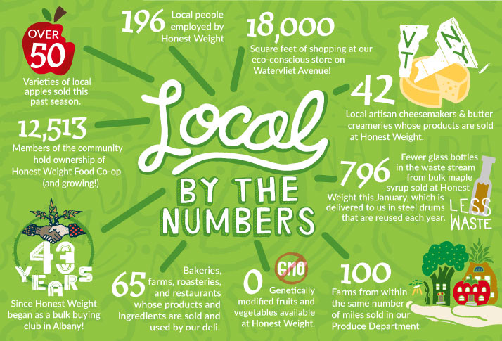 Infographic: Local by the Numbers