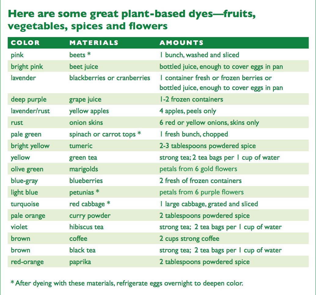 Honest weight food co op chart with natural dyes and instructions for using them to color eggs geenschuldenfo Gallery